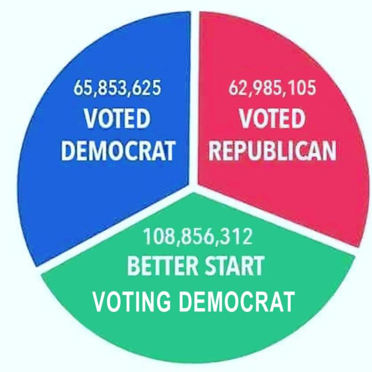 Better start voting Democrat